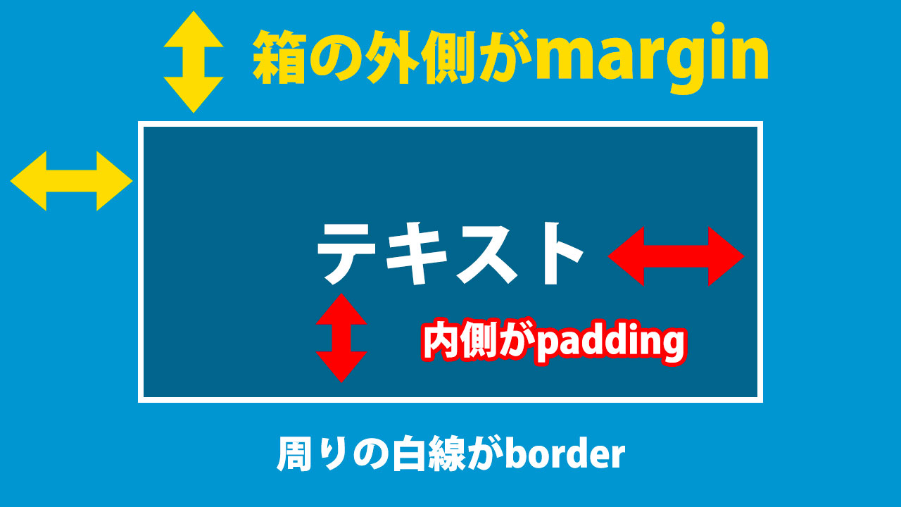 Css Padding: Difference Between Margin And Padding? – Best