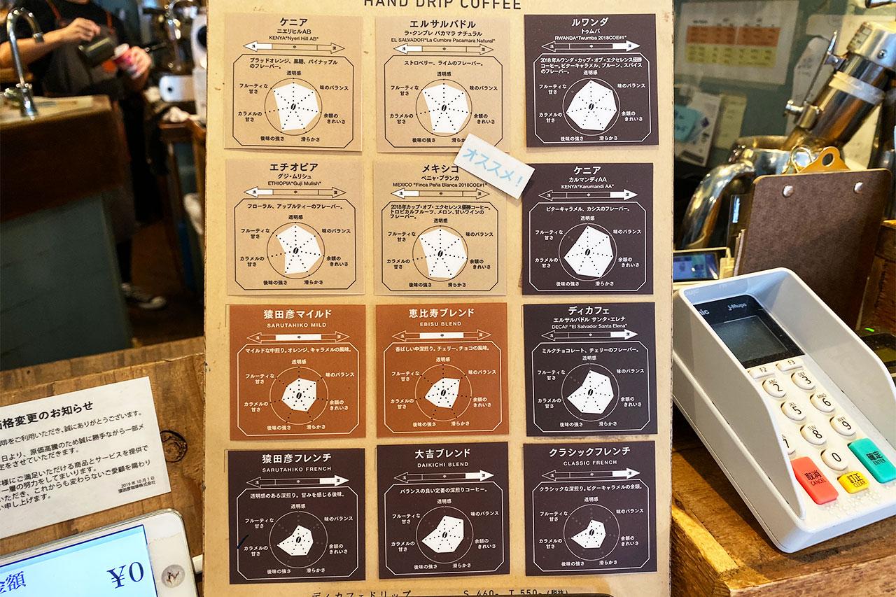 猿田彦珈琲のコーヒー豆の特徴をまとめたもの